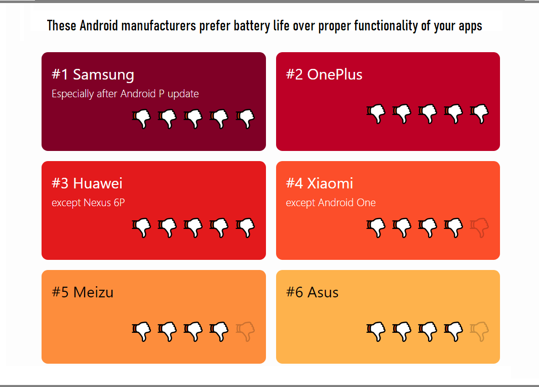 Samsung, OnePlus, Huawei, Which Android Smartphone Manufacturer aggressively kill background apps to save battery life?