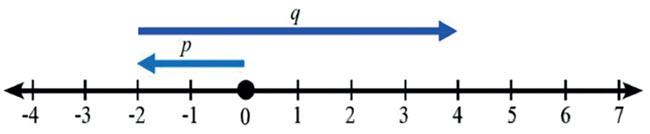 Garis Bilangan1
