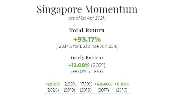March 2021 Singapore Portfolio Performance Report. YTD = +12.08%, Overall = +93.17%,