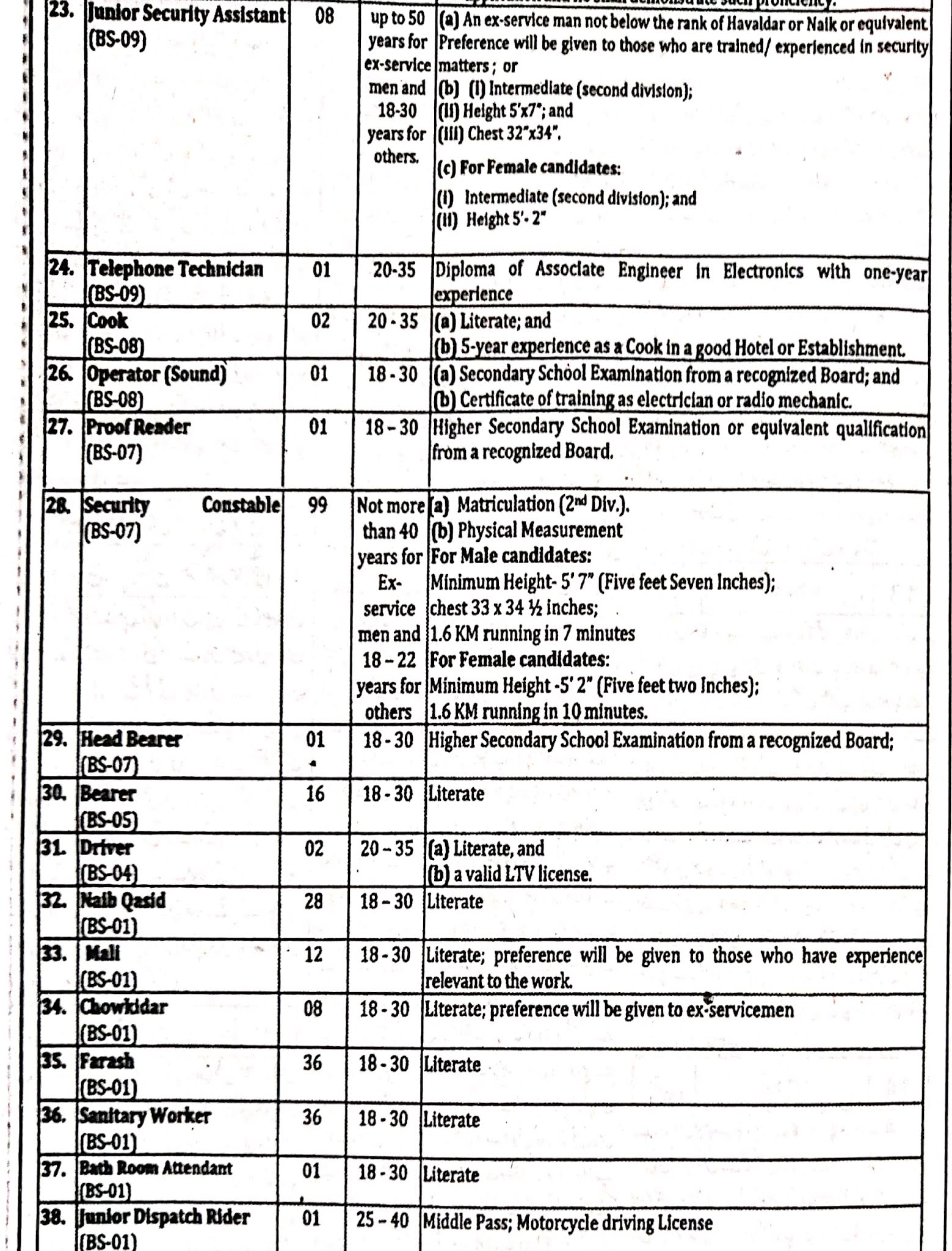 Provincial Assembly Of The Punjab Jobs 2021 Advertisement
