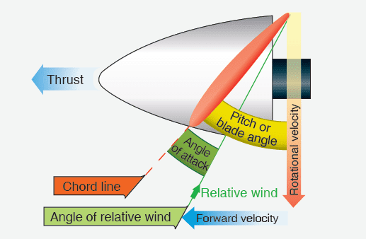 Propeller Aerodynamic Process - Aircraft Propellers