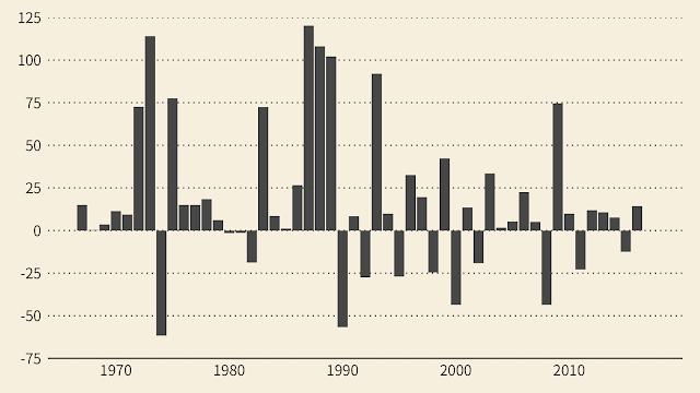 Taiwan Stock Index History   臺灣股價指數歷年變化