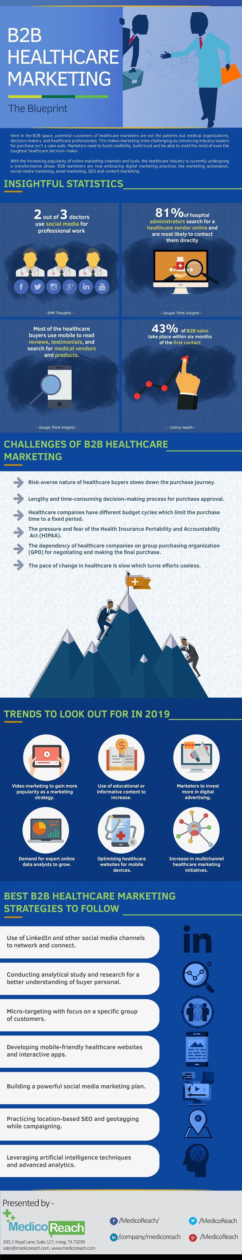 B2B Healthcare Marketing Infographic
