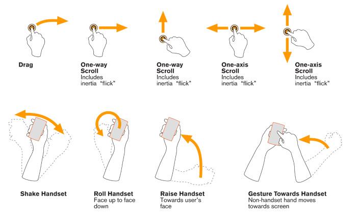 Examples of gestures enacting interpersonal moves in an exchange.