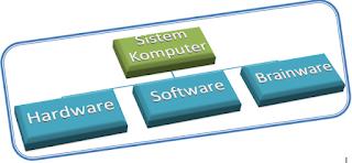 Pengertian sistem komputer Lengkap