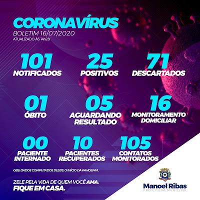 Manoel Ribas registra 25 casos de coronavírus. Prefeita Bete Camilo fala que situação é alarmante!