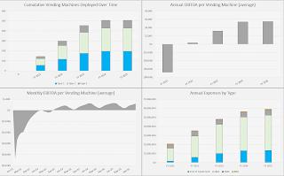 visualizations financial model