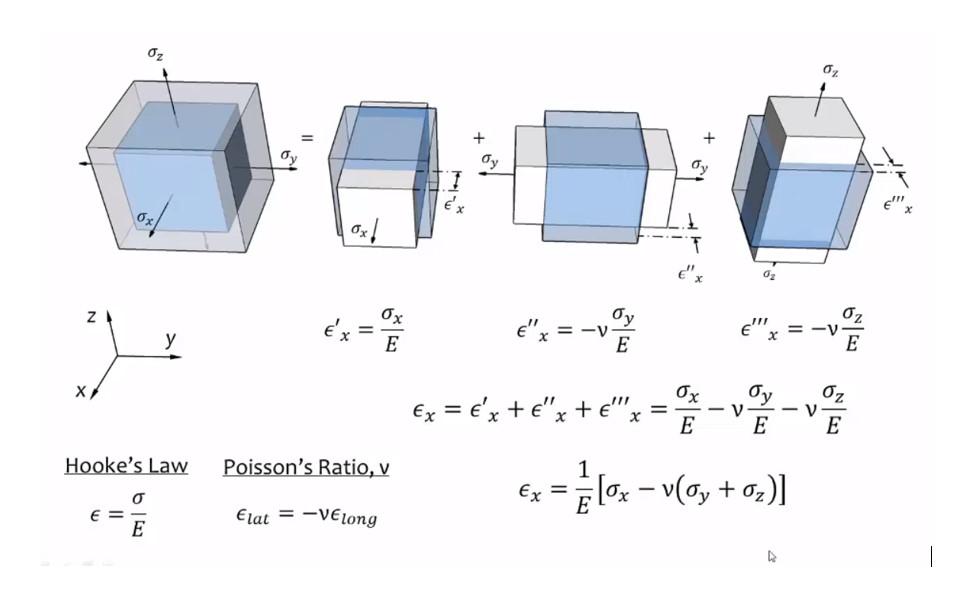 https://www.cadsys25.com/2021/03/Elastic Constants Modulus of elasticity Bulk modulus Modulus of rigidity Poissons ratio.html