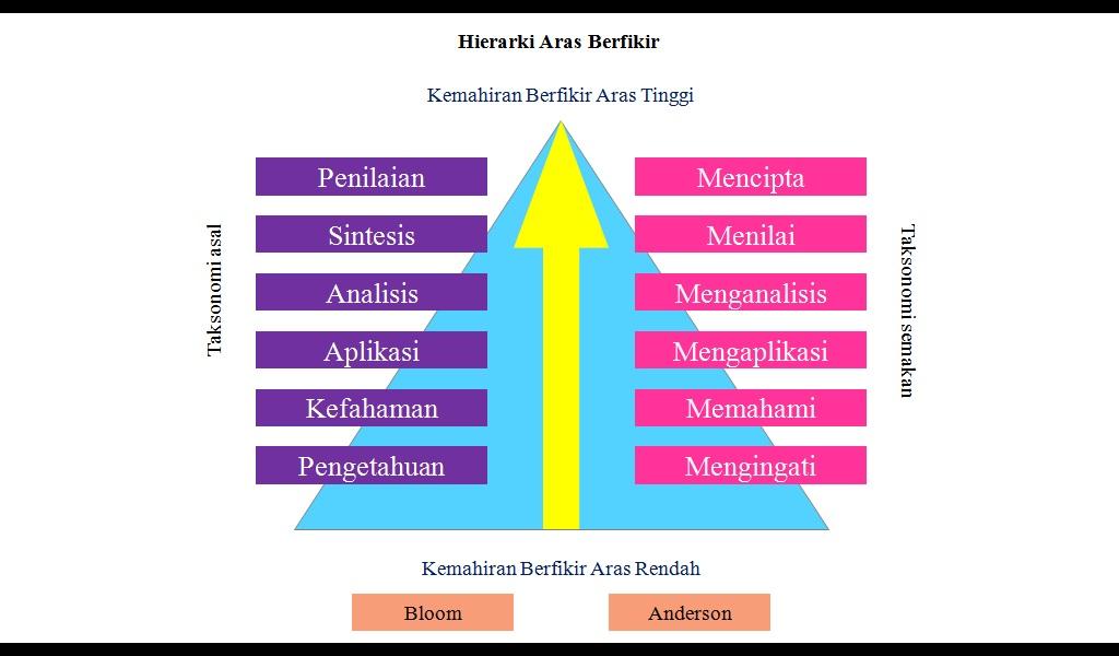 Kemahiran Berfikir Aras Tinggi (KBAT): Elemen KBAT dalam