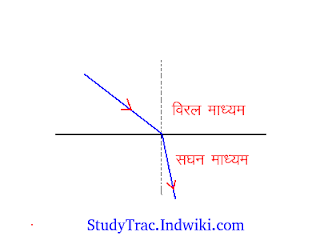 Refraction of Light in hindi