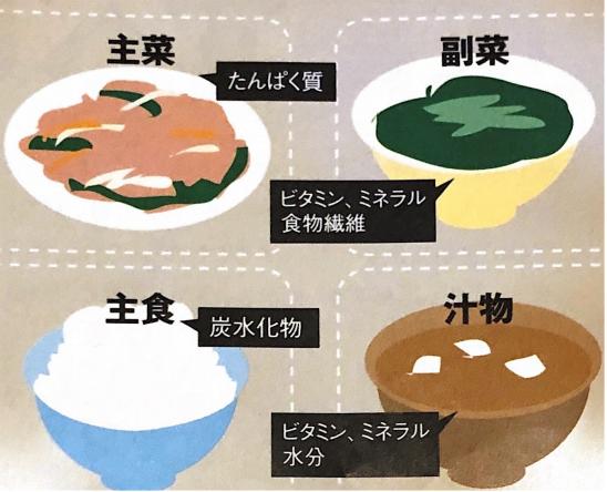 和食で健康維持する食べ方のコツをマスターして人生を豊かなものに