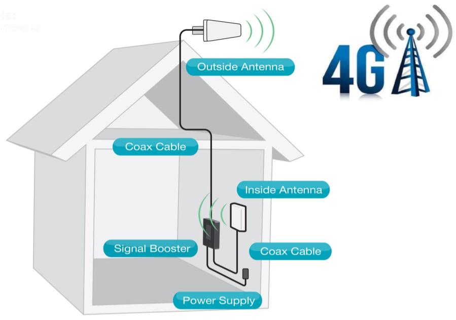 f43f83308a1 Desarrolle nuevos negocios integrando amplificadores de señal para celular,  mejorando la calidad de señal hasta un 100% y transferencia de datos en  3G/4G.