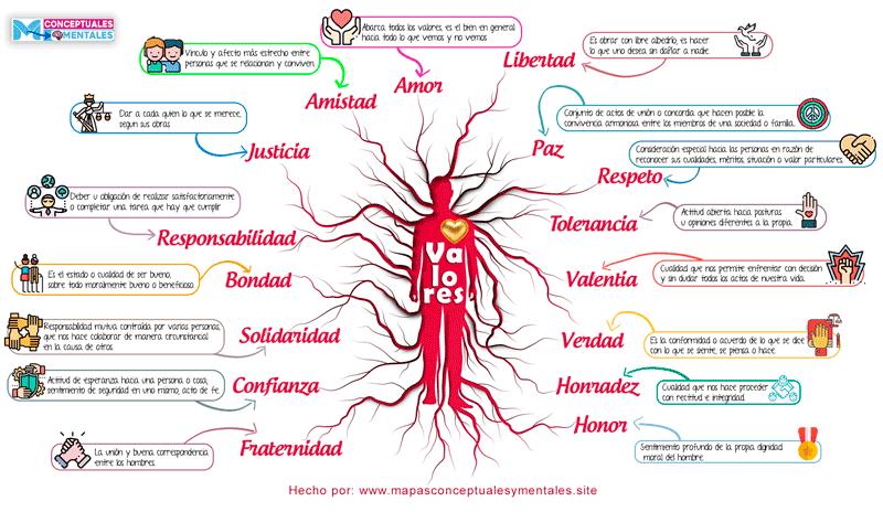 imagen de Mapa mental de los valores humanos con imágenes nuevo 2020