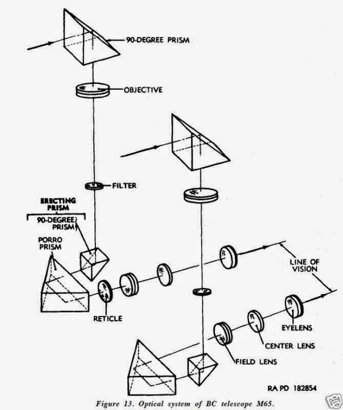 Sextant Blog: 112.) Tank (MBT) modern Fire Control System
