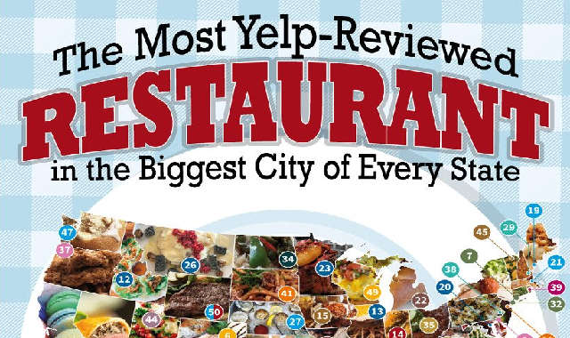 The Most Yelp-Reviewed Restaurant in the Biggest City of Every State #infographic