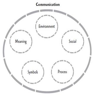 Pengertian Teori Psikologi Media Komunikasi Menurut Para Ahli