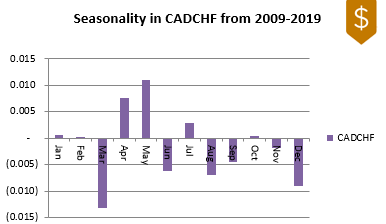 CADCHF FX Seasonality 2009-2019