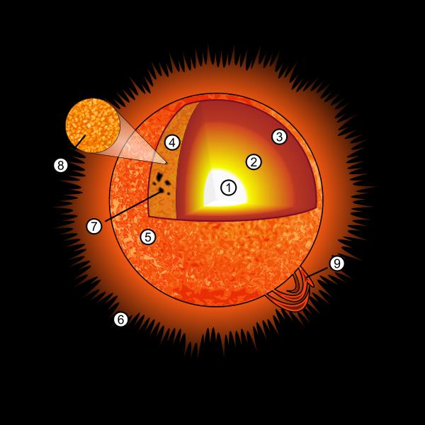 Auringon Lämpötila