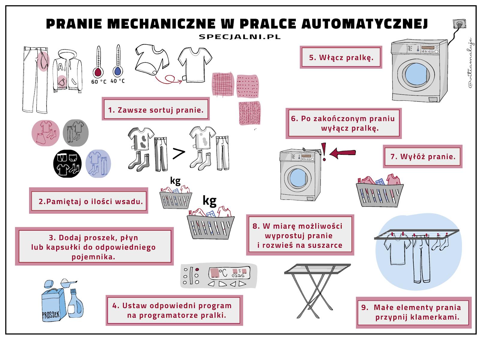 Specjalni czyli nowe technologie w szkołach specjalnych: Instrukcja prania-  zadania z gospodarstwa domowego