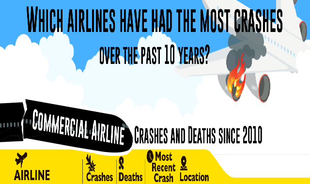 Which Airlines Have Had the Most Crashes Over the Past 10 Years? #infographic