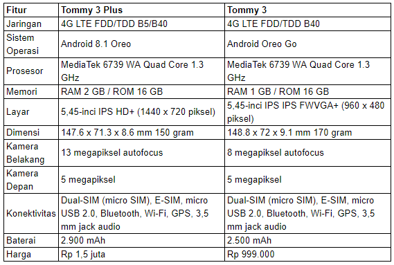Wiko Tommy 3 Series