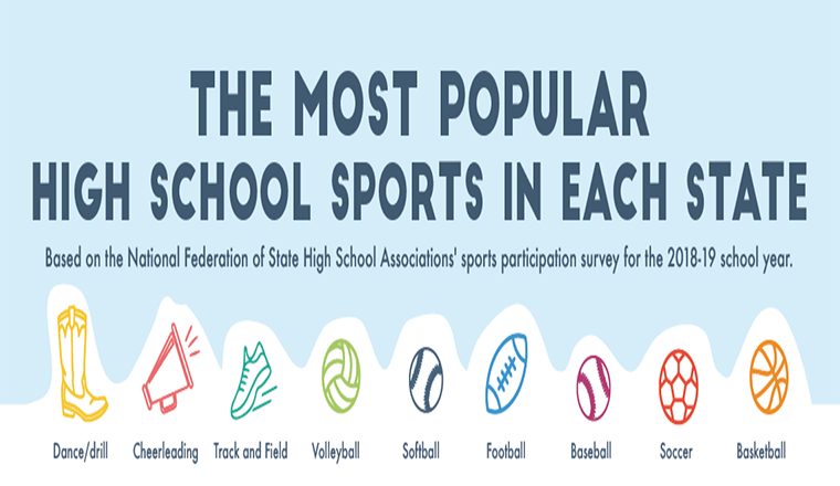 The Most Popular High School Sports in Each State #infographic