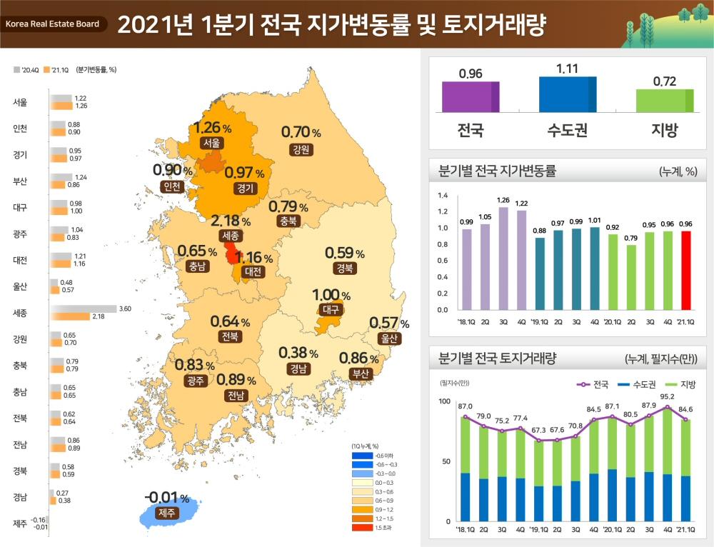 2021년 1분기 전국 지가 0.96% 상승, 전년 4분기 동일