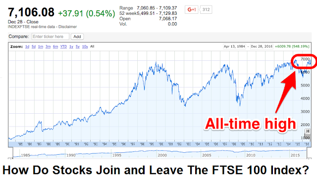 How Do Stocks Join and Leave The FTSE 100 Index?