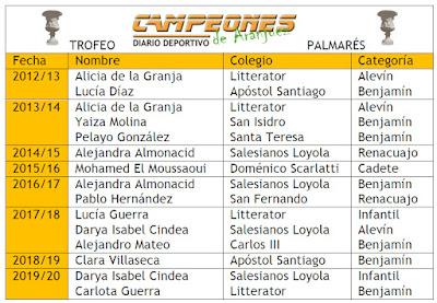 Trofeo CAMPEONES de Aranjuez
