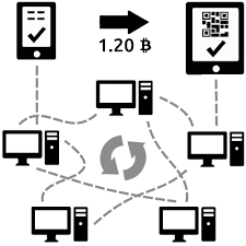 How Bitcoin Transaction Is Processed
