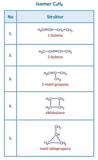 isomer C4H8 - butena