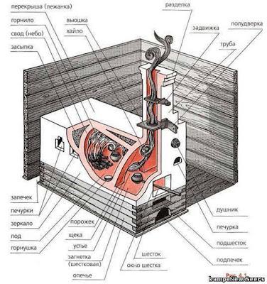 Перед началом отопительного сезона печи, камины и другие отопительные приборы и системы должны быть проверены и отремонтированы