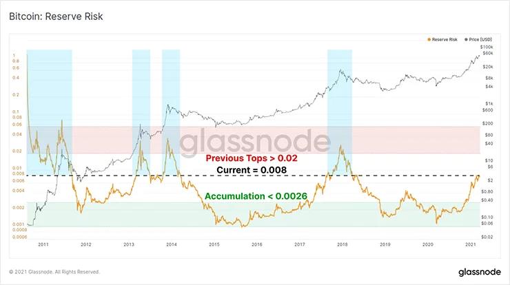 График резервного риска
