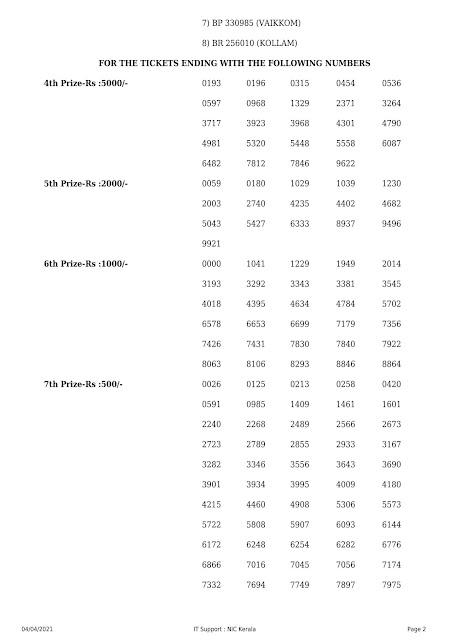 Kerala Lottery Result Bhaghyamithra BM_05 04.04.2021 Part-2