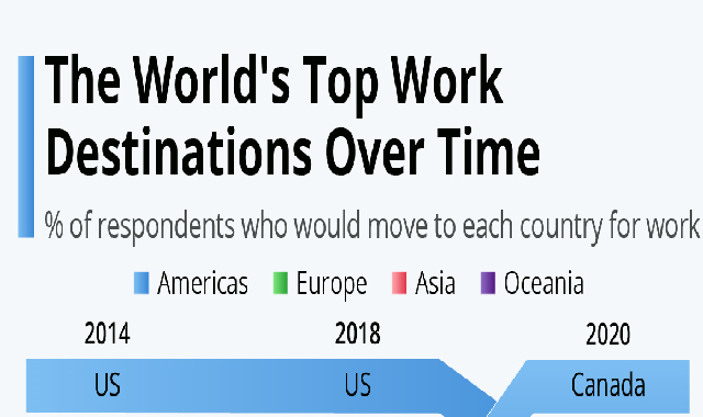 The World's Top Work Destinations Over Time #infographic