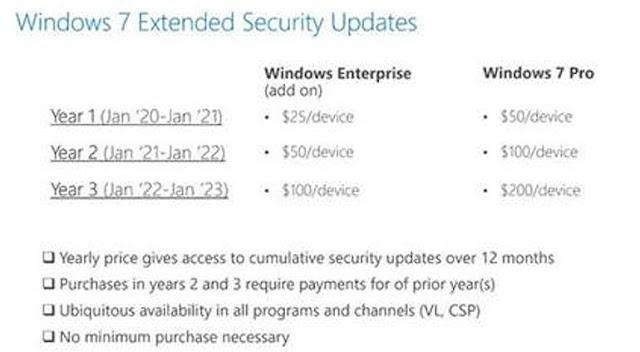 Listino prezzi aggiornamento Windows 7 dopo il 14 Gennaio 2020