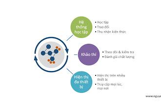 Hệ thống eLearning (giáo dục trực tuyến) cho các công ty, tập đoàn!