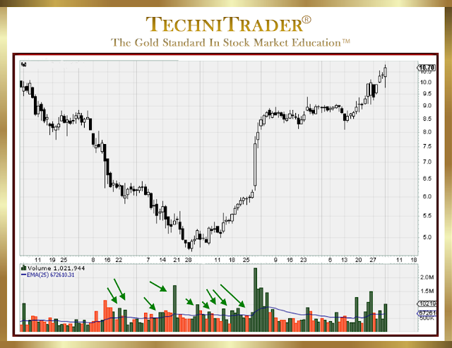 complete chart example with surges of volume - technitrader