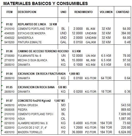 Control de materiales en el presupuesto