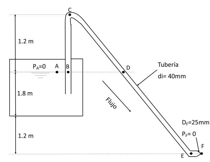 Figura del ejemplo 2
