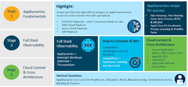 Cisco Prep, Cisco Tutorial and Material, Cisco Certification, Cisco Preparation, Cisco Guides, Cisco Learning