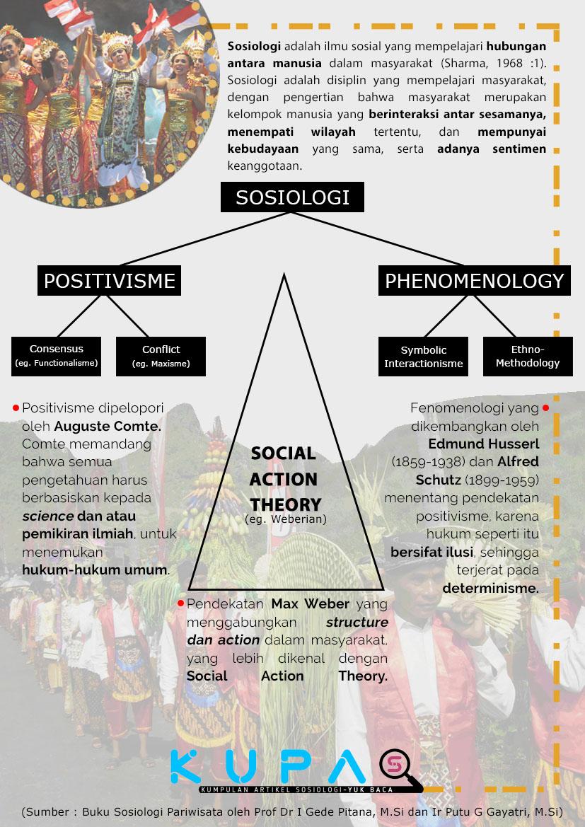 Ada Dua Perspektif Besar Sosiologi dalam Memandang Masyarakat