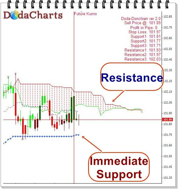 USDJPY Technical chart
