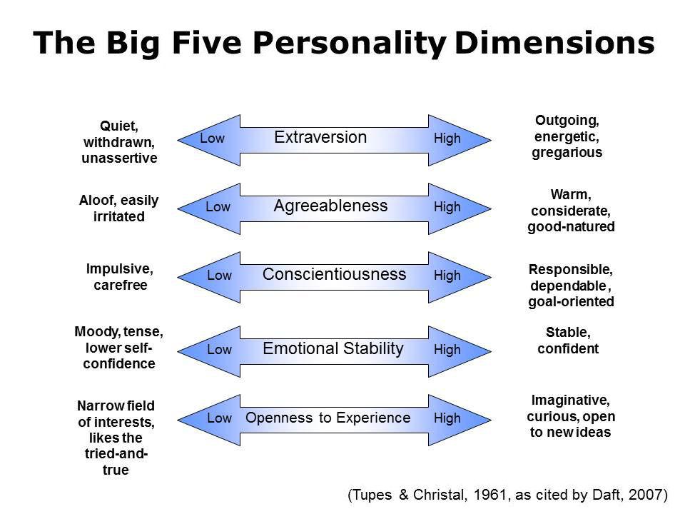 ujian personaliti mbti vs big five personality test