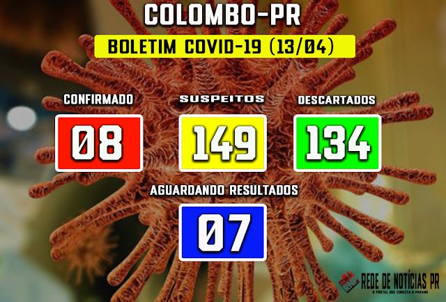 Colombo tem oito casos confirmados para o novo coronavírus.