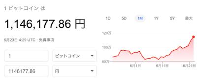 ビットコインの価格チャート