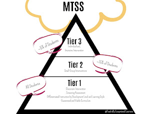 how the RTI tiers look with MTSS