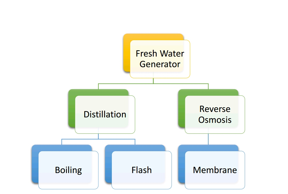 Basic understanding of fresh water generator classification publicscrutiny Image collections