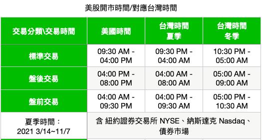 美股投資-美股開盤時間,台灣開盤時間-美股投資、巴菲特、標普500、BOS、VIC 小資美股投資、小資投資理財工具、美股投資推薦、美股價值投資術