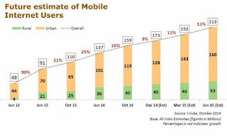 future estimate of mobile internet users
